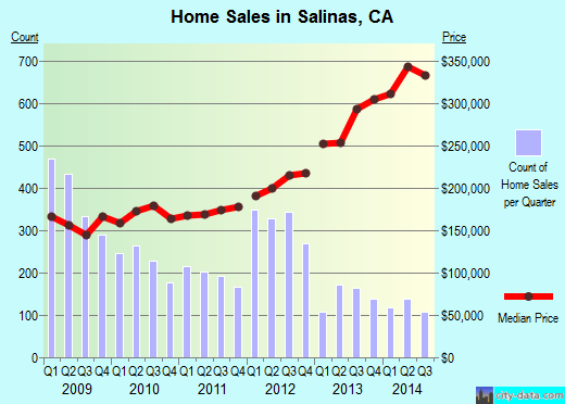 Salinas,CA real estate house value index trend