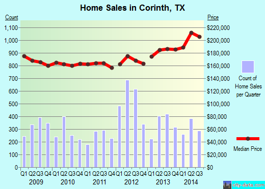Corinth, TX index of house prices