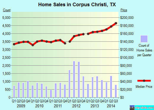 Corpus Christi,TX real estate house value index trend