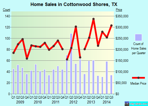 Cottonwood Shores,TX real estate house value index trend