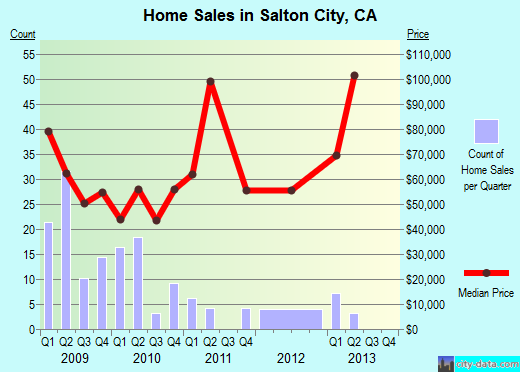 Salton City,CA real estate house value index trend