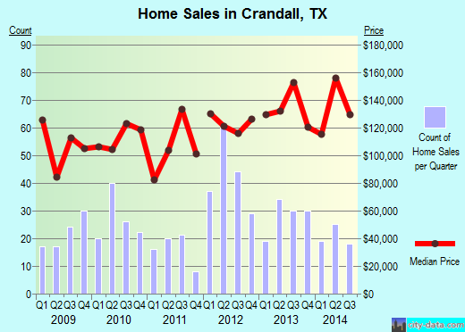 Crandall,TX real estate house value index trend