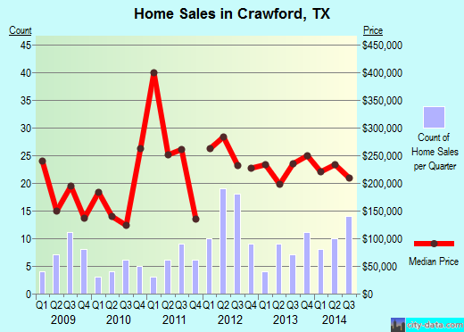 Crawford,TX real estate house value index trend