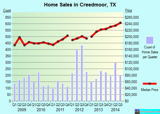 Creedmoor,TX real estate house value index trend