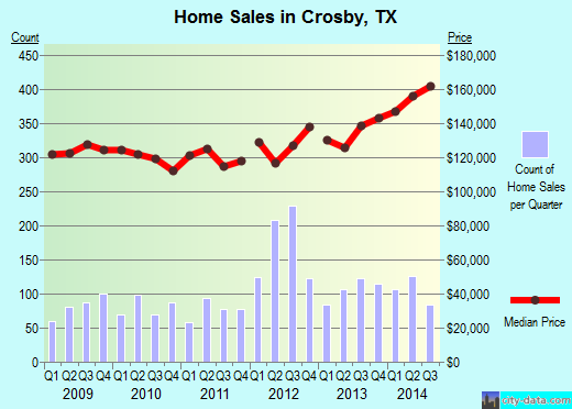 Crosby,TX real estate house value index trend