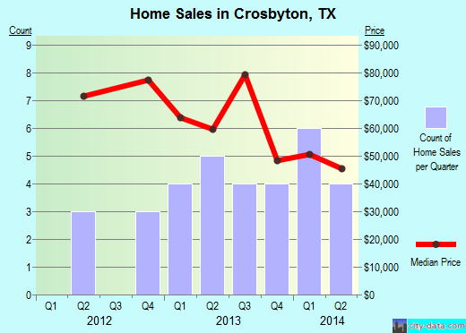 Crosbyton,TX real estate house value index trend