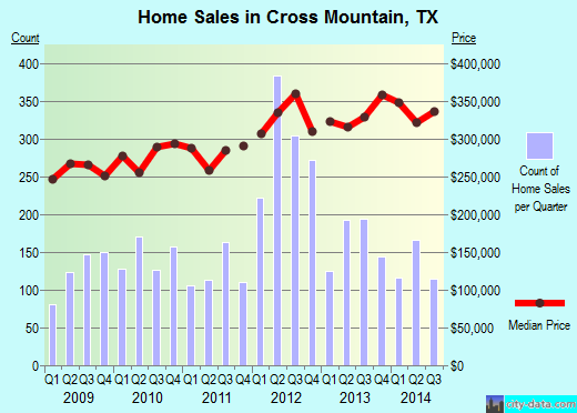 Cross Mountain,TX real estate house value index trend