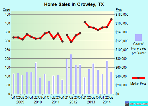 Crowley,TX real estate house value index trend
