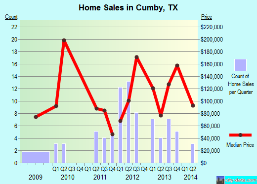 Cumby,TX real estate house value index trend