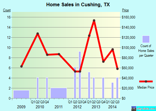 Cushing,TX real estate house value index trend
