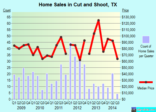 Cut and Shoot,TX real estate house value index trend