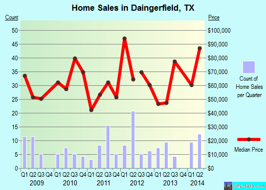 Daingerfield,TX real estate house value index trend