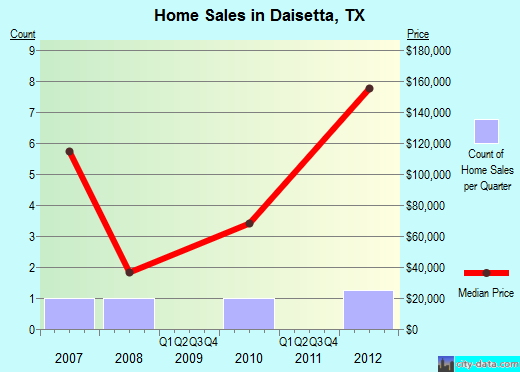 Daisetta,TX real estate house value index trend