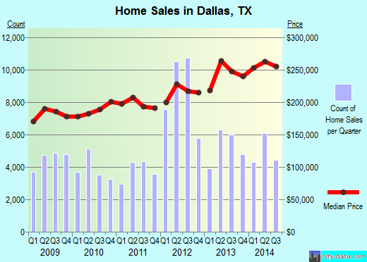 Dallas,TX real estate house value index trend