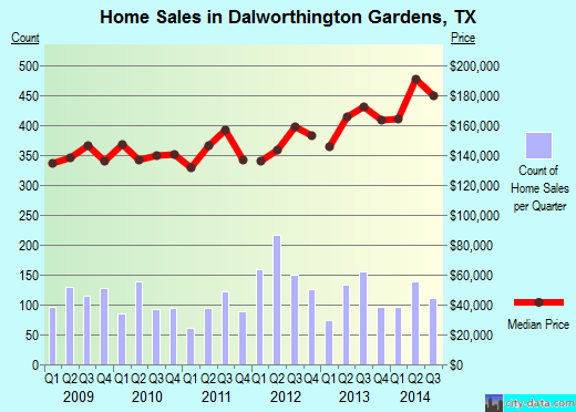 Dalworthington Gardens,TX real estate house value index trend