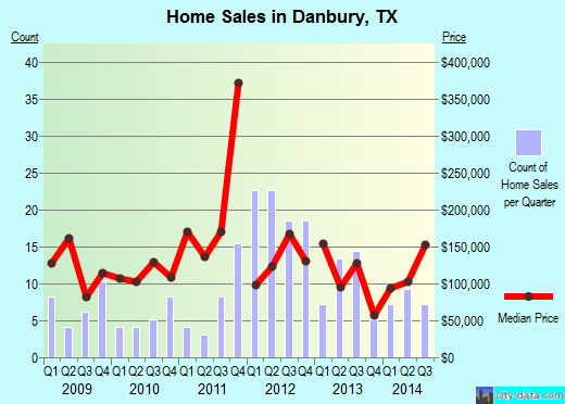 Danbury,TX real estate house value index trend