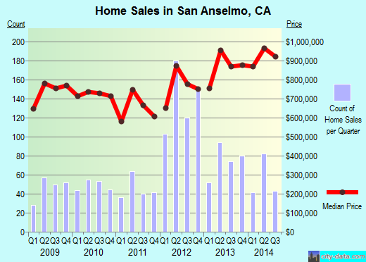 San Anselmo,CA real estate house value index trend