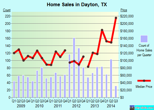 Dayton,TX real estate house value index trend