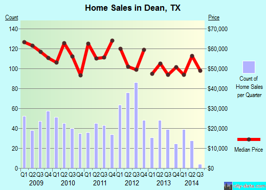 Dean,TX real estate house value index trend