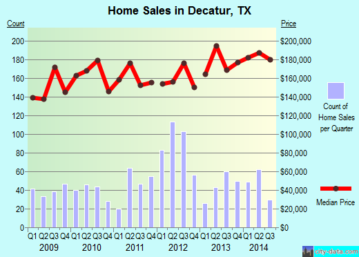 Decatur,TX real estate house value index trend
