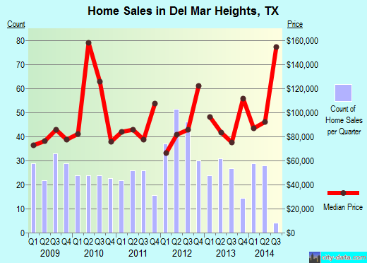 Del Mar Heights,TX real estate house value index trend