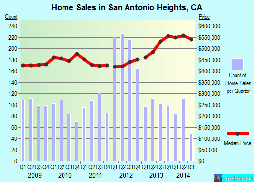 San Antonio Heights,CA real estate house value index trend