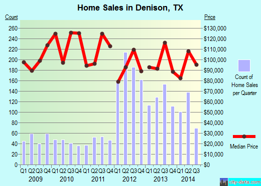 Denison,TX real estate house value index trend
