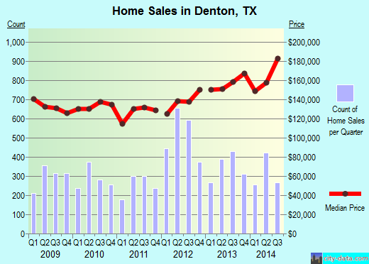 Denton,TX real estate house value index trend