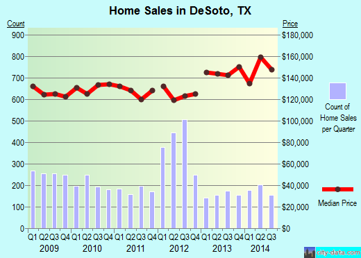 DeSoto,TX real estate house value index trend