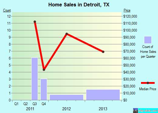 Detroit,TX real estate house value index trend