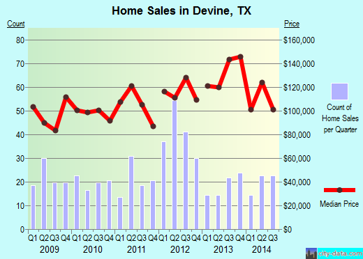Devine,TX real estate house value index trend