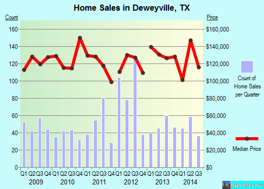 Deweyville,TX real estate house value index trend