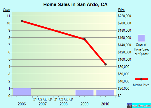 San Ardo,CA real estate house value index trend