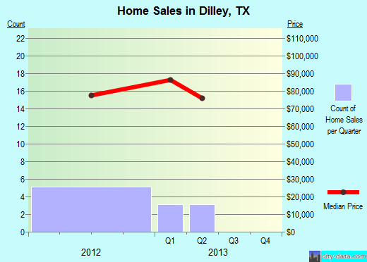 Dilley,TX real estate house value index trend