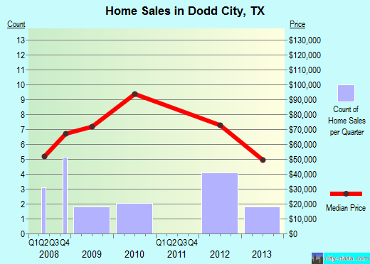 Dodd City,TX real estate house value index trend
