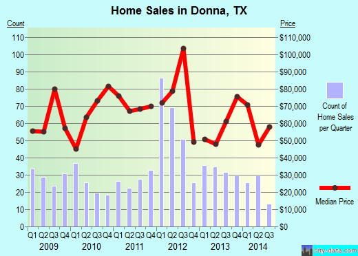 Donna,TX real estate house value index trend
