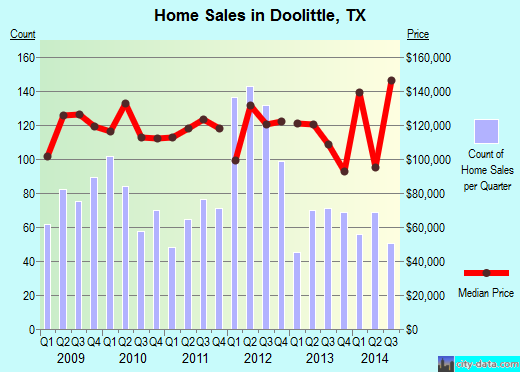 Doolittle,TX real estate house value index trend
