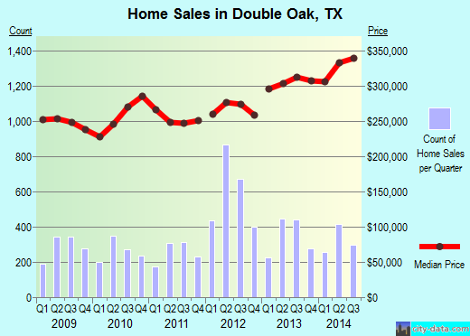 Double Oak, TX index of house prices