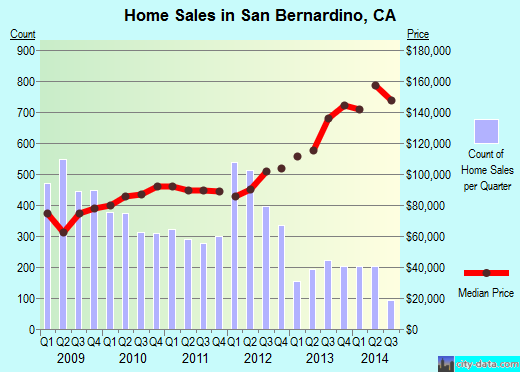 San Bernardino,CA real estate house value index trend