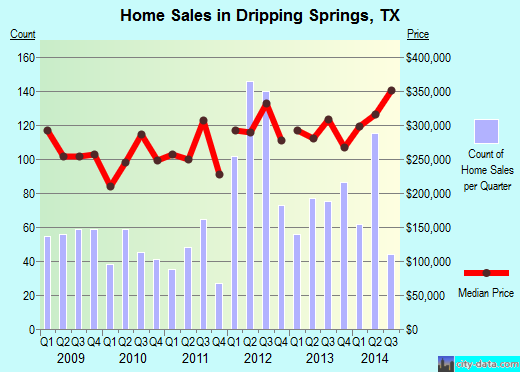 Dripping Springs,TX real estate house value index trend