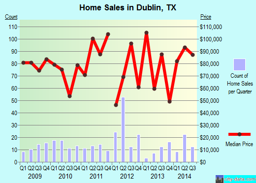 Dublin,TX real estate house value index trend