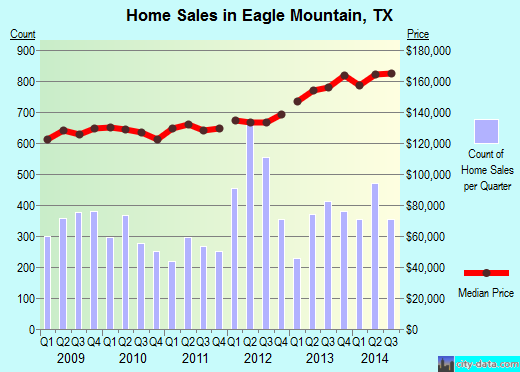 Eagle Mountain,TX real estate house value index trend