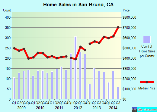 San Bruno,CA real estate house value index trend
