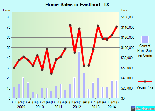 Eastland,TX real estate house value index trend