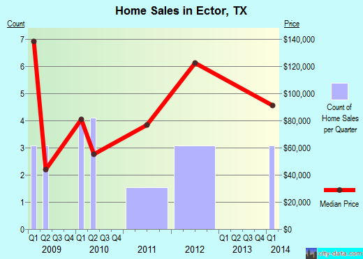 Ector,TX real estate house value index trend