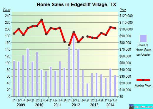 Edgecliff Village, TX index of house prices