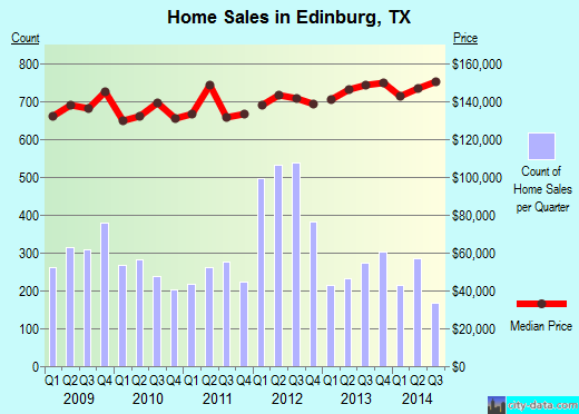 Edinburg,TX real estate house value index trend