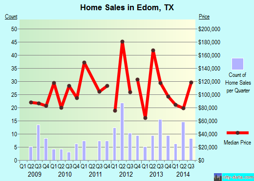 Edom,TX real estate house value index trend