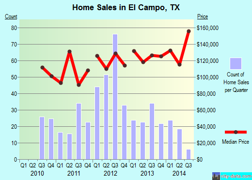 El Campo,TX real estate house value index trend