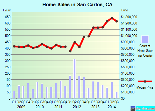 San Carlos,CA real estate house value index trend